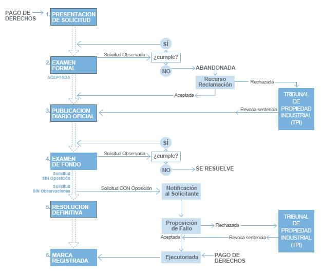 Esquema que representa el procedimiento del Registro de Marcas comerciales en Chile